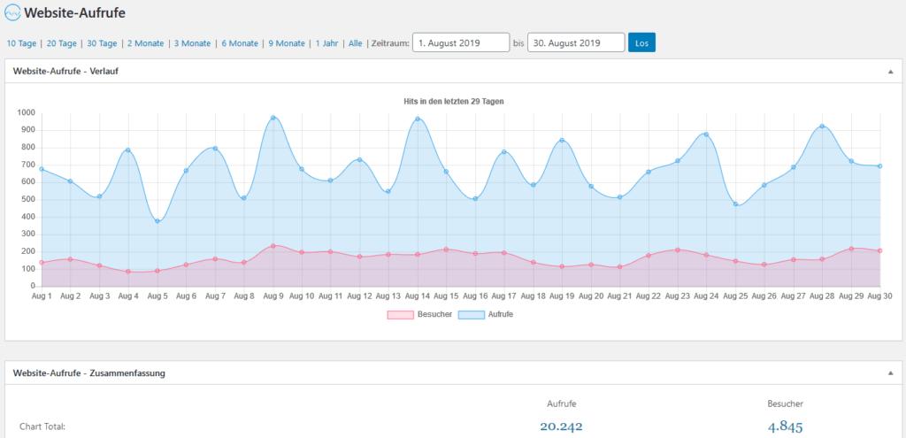71% mehr Besucher im Blog - Ausgangszahlen