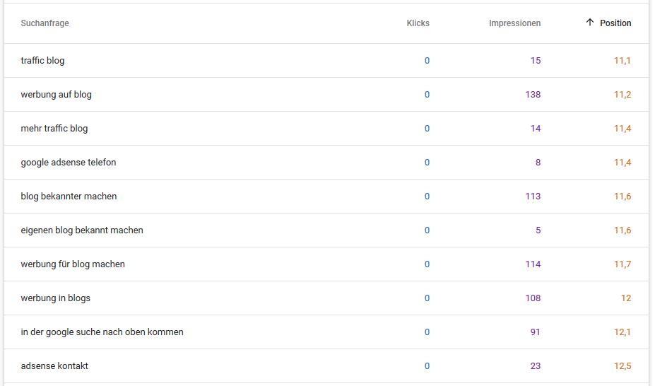 Google Console - Impressionen