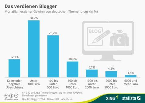 Was verdienen Blogger wirklich - Blog Einnahmen - Infografik von Statista