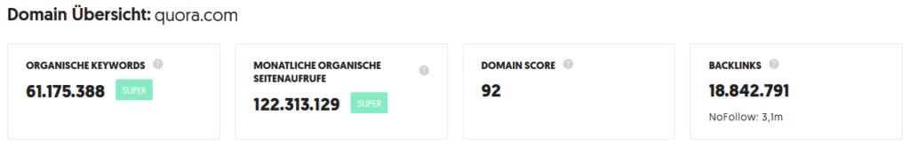 Quora SEO Statistiken Domain