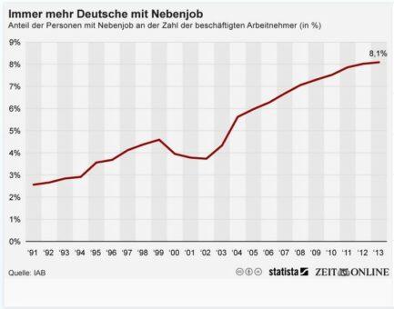 Nebenjob Statistiken Deutschland 1991 bis 2013