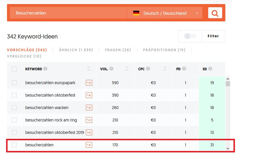 Ubersuggest zum Keyword Besucherzahlen