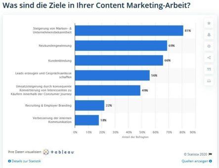 Statista zu Ziele der Content Marketing Arbeit