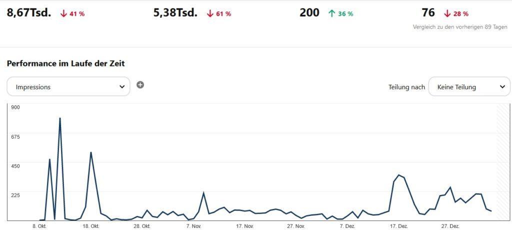 Pinterest Marketing Ergebnisse