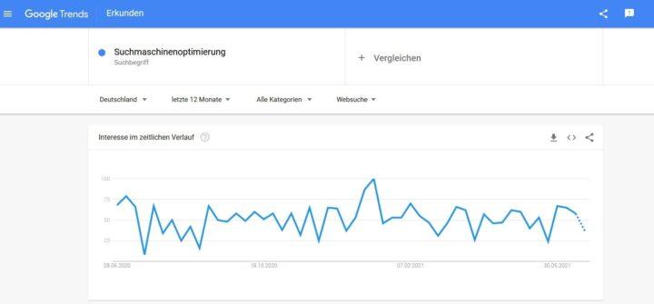 Google Trends Suchbegriffe finden